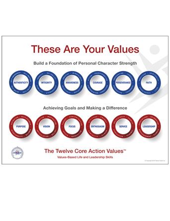 Core Action Values